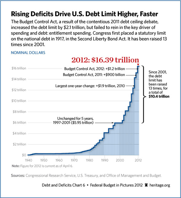Debt up to 2012, Heritage.org