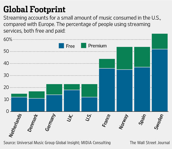Percent of adults who stream music by country, Source: Universal Music, url: WSJ