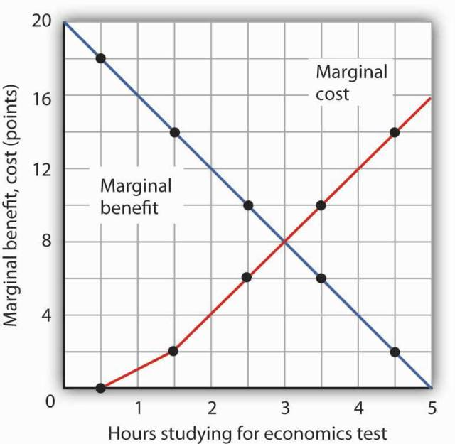 A good example of cost-benefit analysis would be your study habits. You choose the trade off between studying and other activities Source: