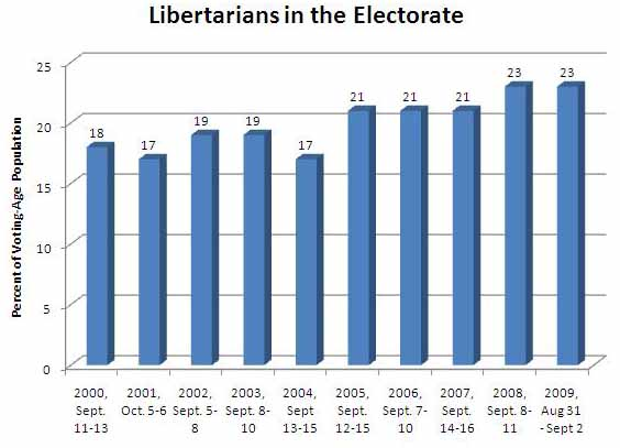 Gallup Polls show that Libertarian identifying voters are at an all time high, Source: http://www.cato.org/blog/gallups-conservatives-libertarians