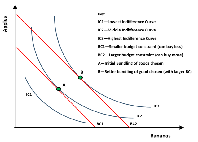 basic income-consumption curve I created with Microsoft Publisher